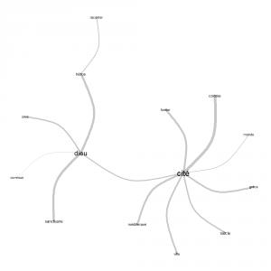 fig.2: liens entre les termes utilisés au moins 20 fois
